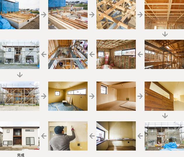 家を建てる手順