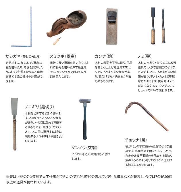 大工の七つ道具